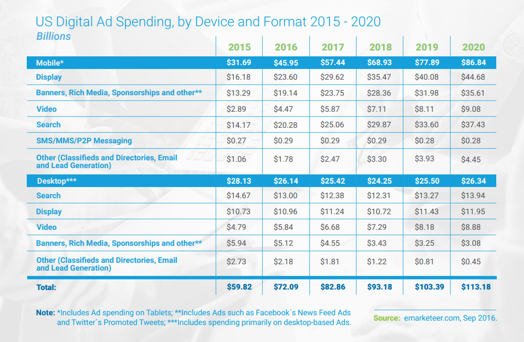 Mobile Spending is Growing