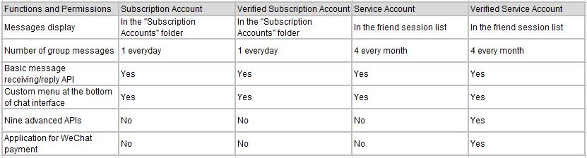 differences between WeChat subscription accounts and WeChat service accounts